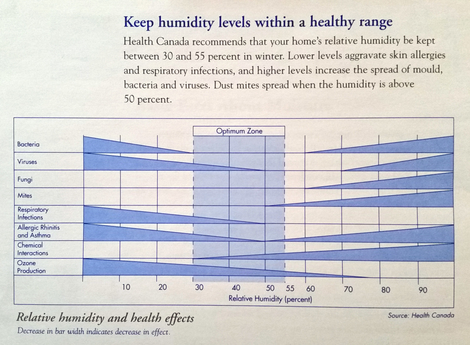 Winter Health And Indoor Air Quality Know Your Home